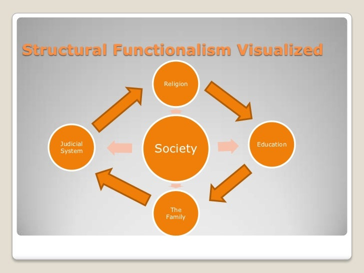assess the functionalist view of the