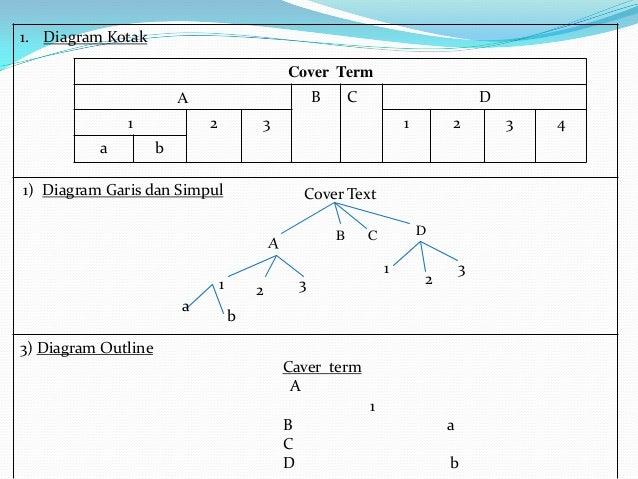 Makalah diagram taksonomi ccuart Image collections