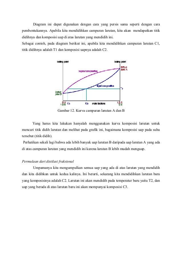 Makalah hukum raoult dan termodinamika larutan ideal diagram ccuart Image collections