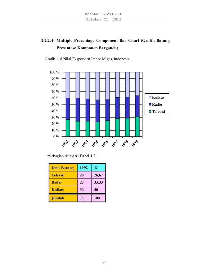 Makalah Penyajian Data Statistik