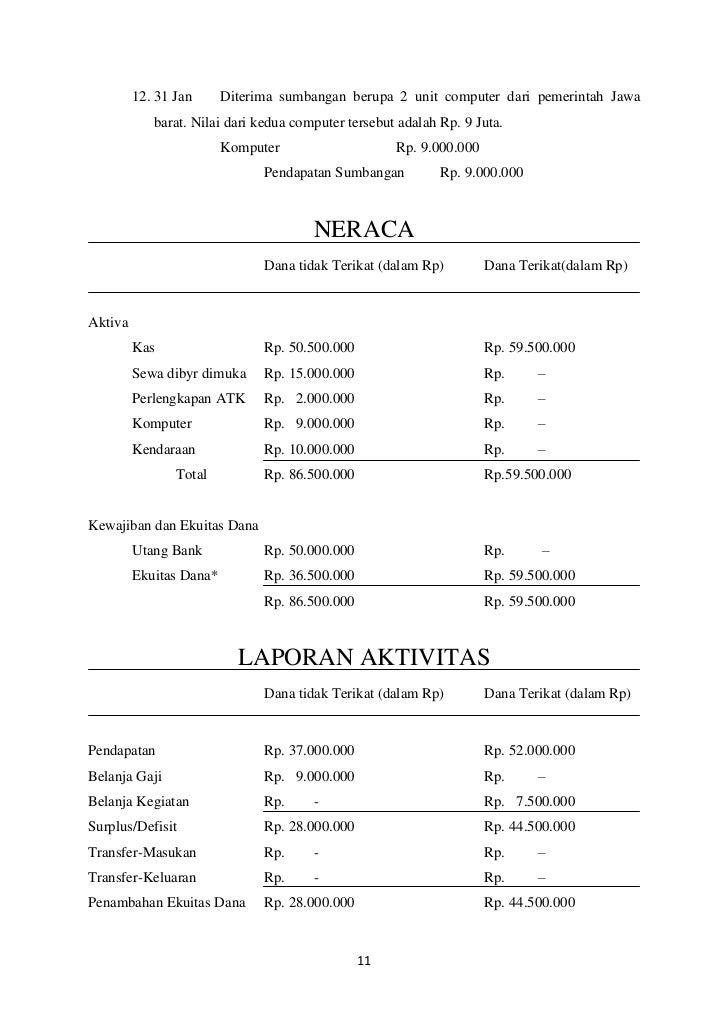 Contoh Laporan Keuangan Yayasan Pendidikan Sekolah Kumpulan Contoh Laporan