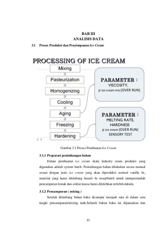 Makalah ice cream 26 ccuart Gallery