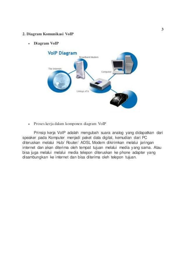 Makalah komunikasi data 5 3 2 diagram komunikasi voip ccuart Choice Image