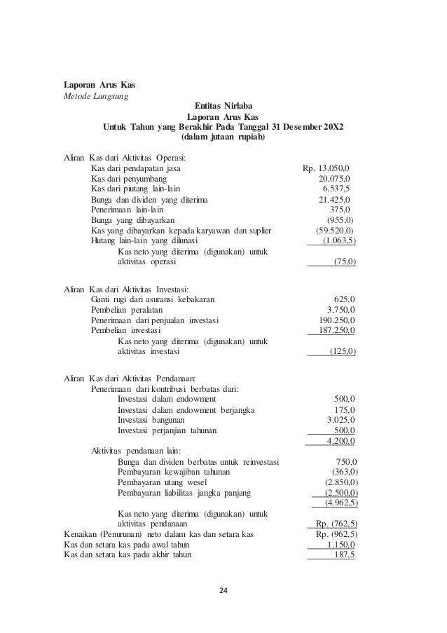 Contoh Laporan Keuangan Daerah Pdf Seputar Laporan