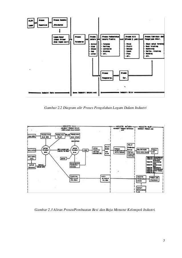 diagram alir pembuatan oksigen gallery how to guide and refrence. Black Bedroom Furniture Sets. Home Design Ideas