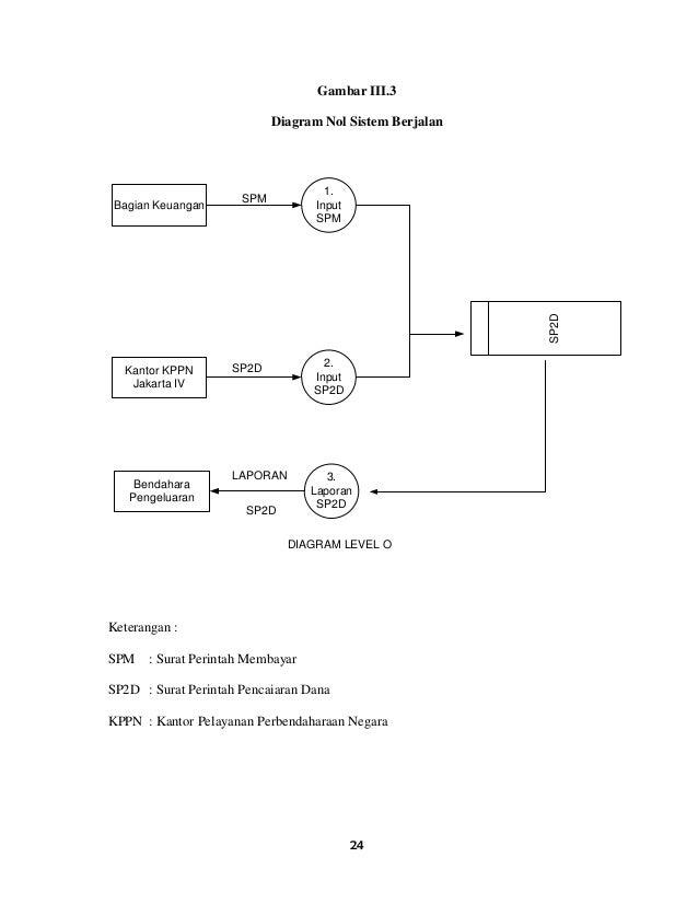 Makalah sistem pelaporan keuangan sistem informasi laporan keuangan diagram konteks spm sp2d laporan sp2d 24 ccuart Images