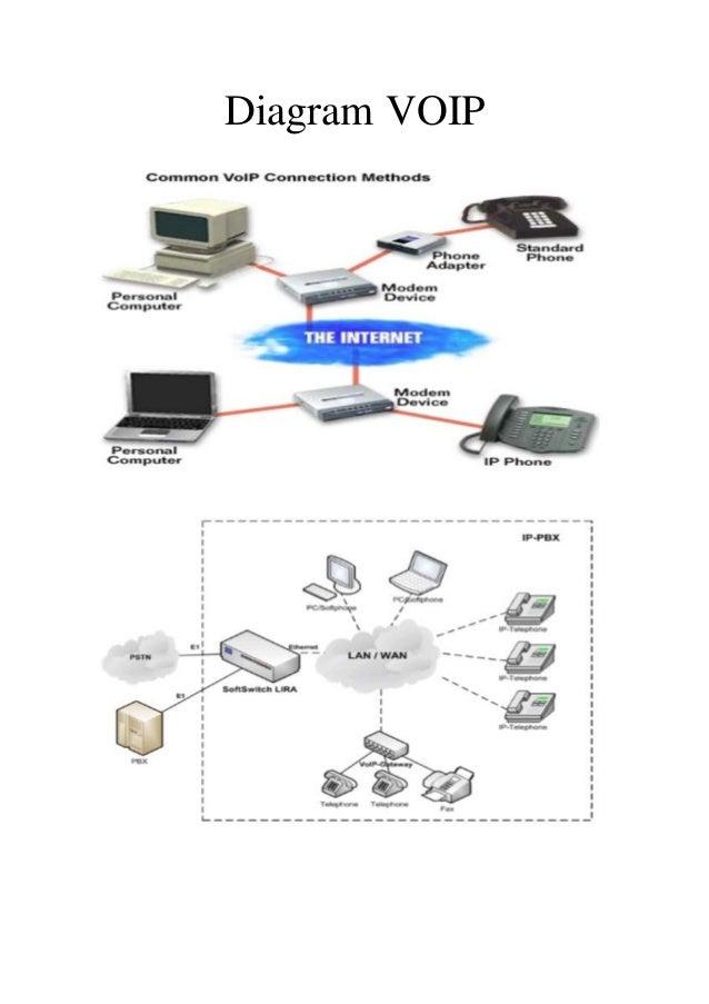 makalah tentang softswitch  diagram voip  u0026 cara kerja