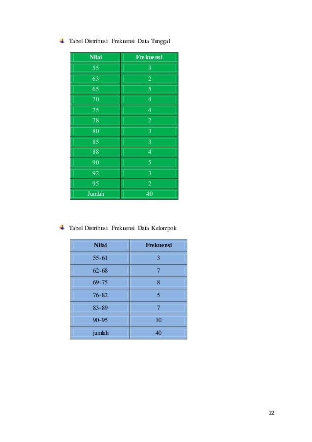 22 Tabel Distribusi Frekuensi Data Tunggal Nilai Frekuensi 55 3 63 2 65 5 70 4 75 4 78 2 80 3 85 3 88 4 90 5 92 3 95 2 Jum...