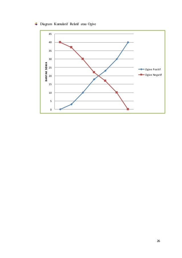 26 Diagram Kumulatif Relatif atau Ogive 0 5 10 15 20 25 30 35 40 45 BANYAKSISWA Ogive Positif Ogive Negatif