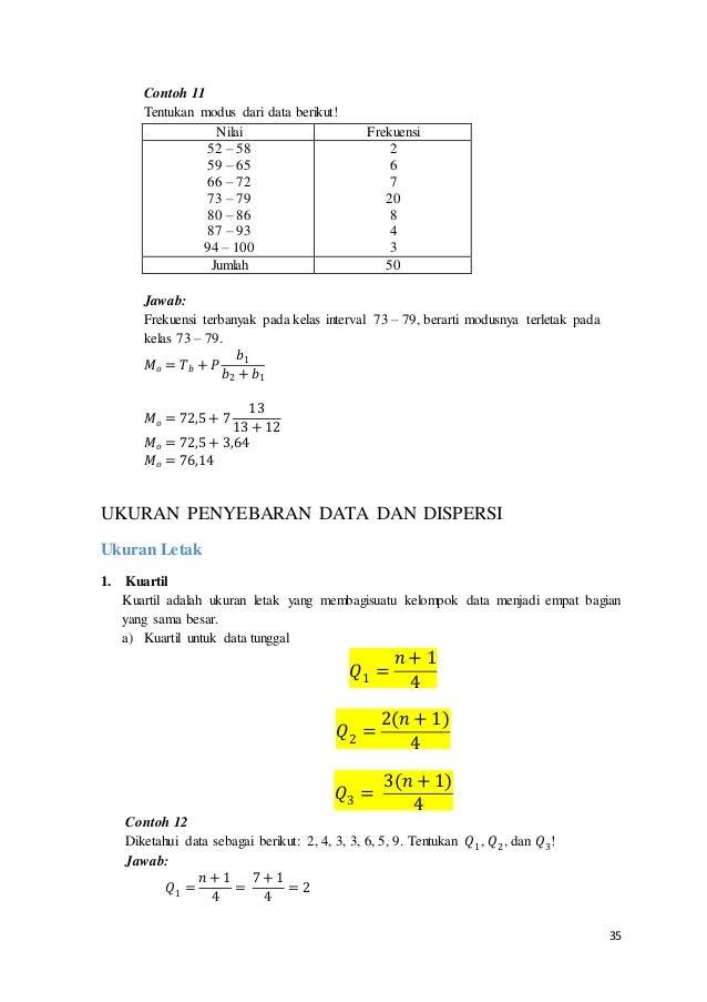 35 Contoh 11 Tentukan modus dari data berikut! Nilai Frekuensi 52 – 58 59 – 65 66 – 72 73 – 79 80 – 86 87 – 93 94 – 100 2 ...