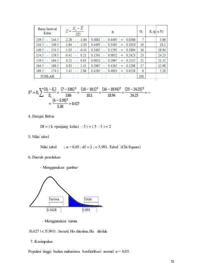 72 4. Derajat Bebas Df = ( k =panjang kelas) – 3 ) = ( 5 – 3 ) = 2 5. Nilai tabel Nilai tabel ; α = 0,05 ; df = 2 ; = 5,99...