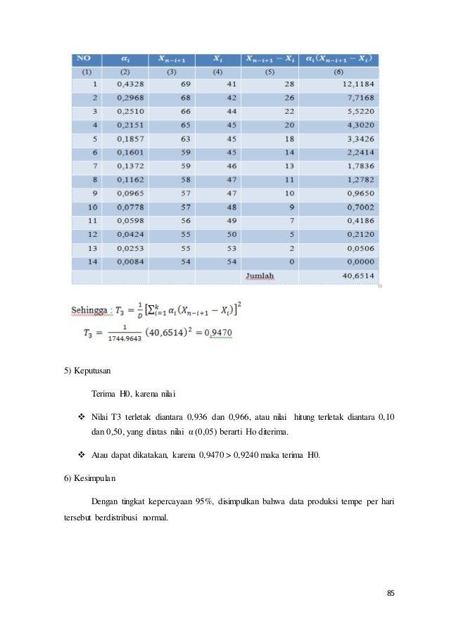 85 5) Keputusan Terima H0, karena nilai  Nilai T3 terletak diantara 0,936 dan 0,966, atau nilai hitung terletak diantara ...
