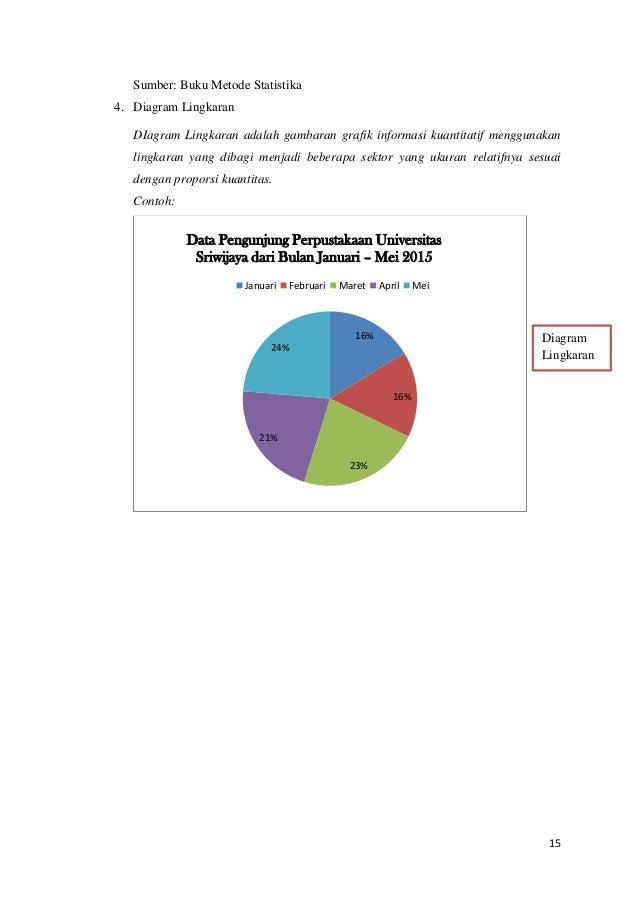 Makalah statistika dasar 2015 universitas sriwijaya 15 ccuart Images