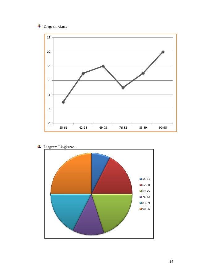 Makalah statistika dasar 2015 universitas sriwijaya 24 24 diagram garis diagram lingkaran ccuart Choice Image