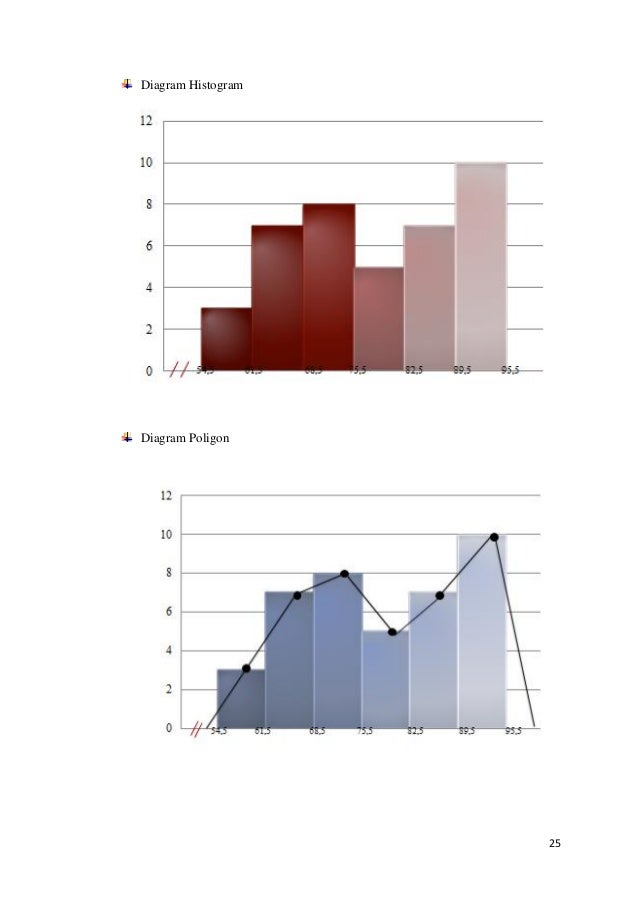 Makalah statistika dasar 2015 universitas sriwijaya 25 diagram histogram diagram poligon ccuart Choice Image