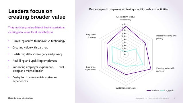 Leaders Laggards Leaders focus on creating broader value Theyreachbeyondtraditionalbusiness priorities creatingnew value f...