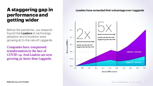 A staggering gap in performance and getting wider Before the pandemic, our research found that Leaders in technology adopt...