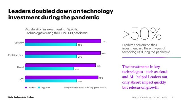 Leaders doubled down on technology investment during the pandemic 3 Sample: Leaders: n = 430, Laggards = 1075 >50% Leaders...