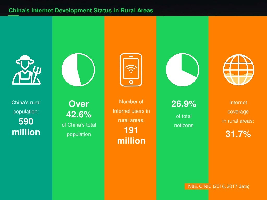 NBS, CINIC (2016, 2017 data) China's Internet Development Status in Rural Areas Over 42.6% of China's total population Num...