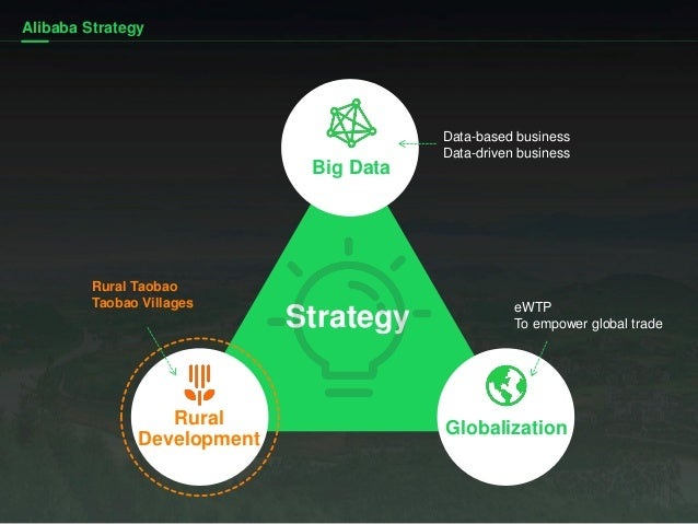 Strategy Alibaba Strategy eWTP To empower global trade Data-based business Data-driven business Big Data Globalization Rur...