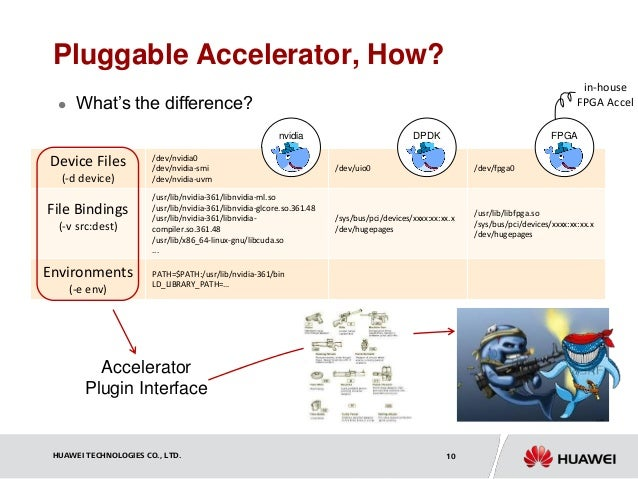 Make Accelerator Pluggable for Container Engine