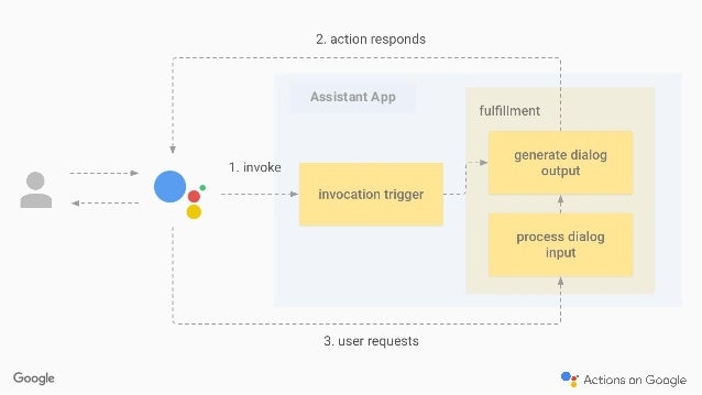 Esplorando Google Assistant e Dialogflow