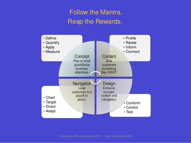 Follow the Mantra. Reap the Rewards.. • Conform • Control • Test • Chart • Target • Direct • Adapt • Profile • Relate • In...