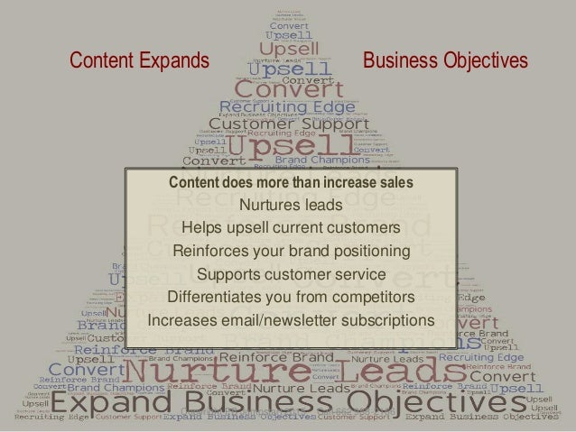 Content Expands Business Objectives Content does more than increase sales Nurtures leads Helps upsell current customers Re...