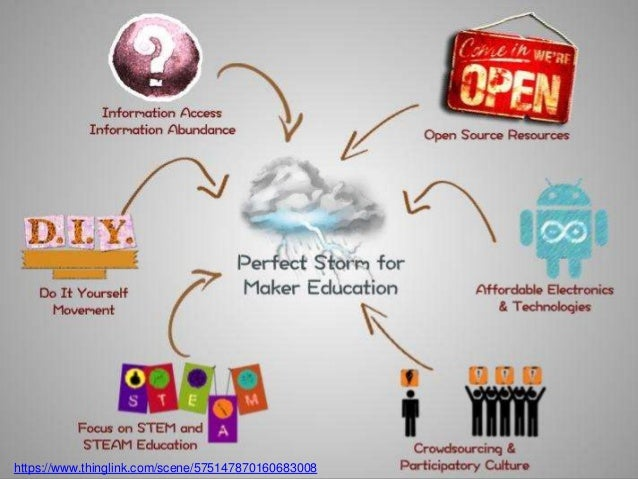 Maker Education and Experiential Education