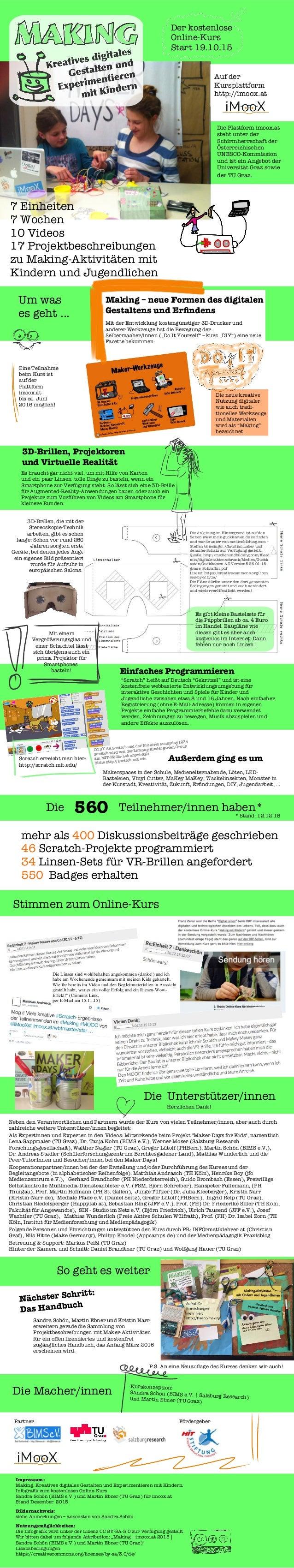 Der kostenlose Online-Kurs Start 19.10.15 Impressum: Making. Kreatives digitales Gestalten und Experimentieren mit Kindern...