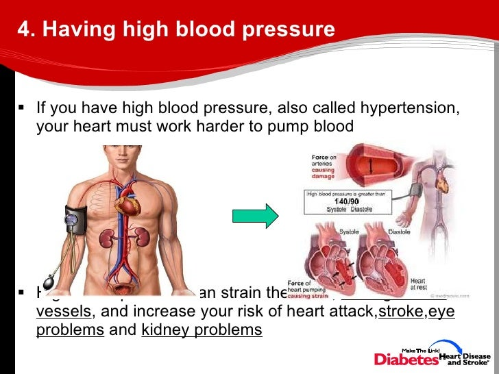 heart failure blood pressure relationship