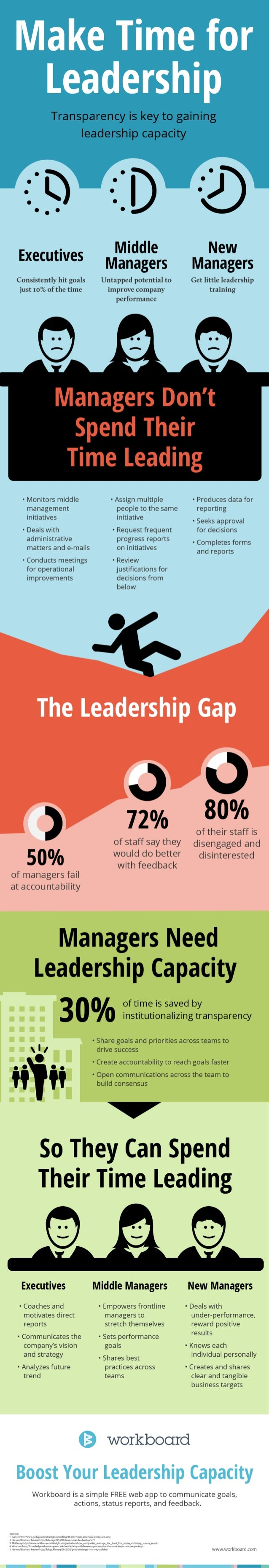 Make Time for  Leadership   ~: :) -2)        Middle New Managers Managers  Consistently hit goals Untapped potential to Ge...