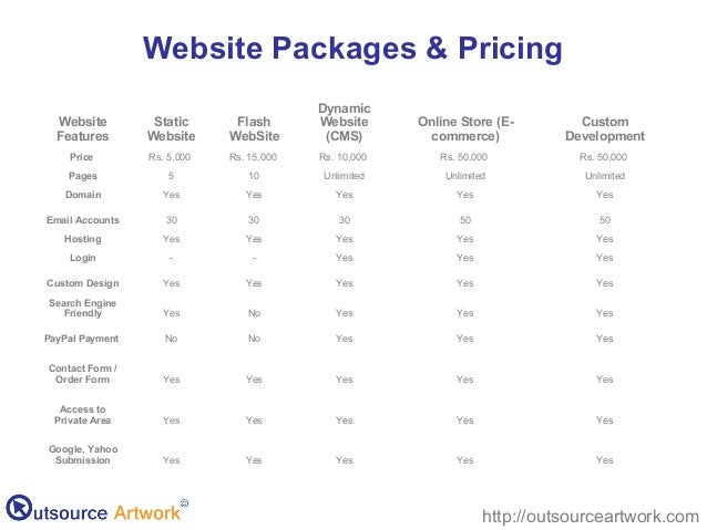 make website at cost which will be affordable to everyone