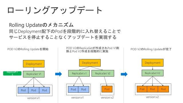 マイクロサービスアーキテクチャではアプリケーションが小規模の独立 したサービスで構成される。マイクロサービスは適切に構築することで 様々なメリットが得られる一方いくつかの課題に対処する必要がある • データ一貫性・整合性の維持 • 複雑なサービ...