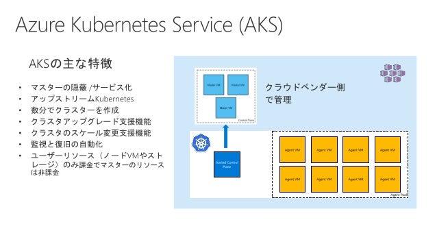 マイクロサービスの設計: サービス間通信 https://docs.microsoft.com/ja-jp/azure/architecture/microservices/interservice- communication • 通信の回復...