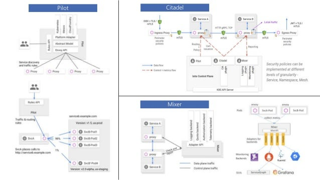 Communication between services https://istio.io/docs/concepts/traffic-management/#communication-between- services splittin...