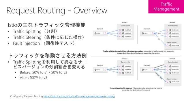 delay / abort (user=jason) user=jason Istio fault injection https://istio.io/docs/tasks/traffic-management/fault-injection/