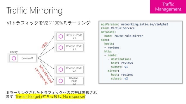 OpenTracing OpenTracing