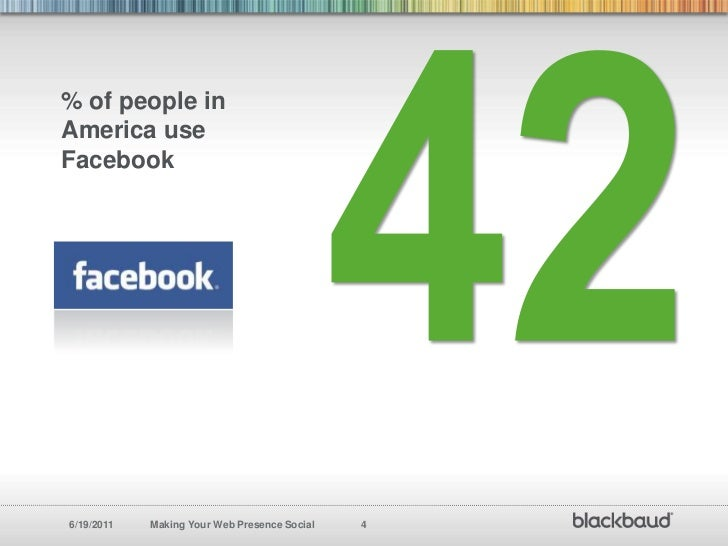 42<br />% of people in America use Facebook<br />