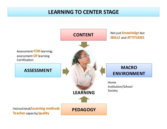 LEARNING CONTENT PEDAGOGY MACRO ENVIRONMENT ASSESSMENT Notjustknowledge but SKILLS and ATTITUDES AssessmentFOR learni...