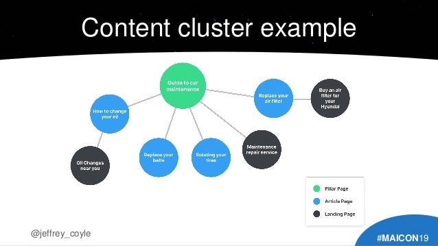 Content cluster example #MAICON19 @jeffrey_coyle