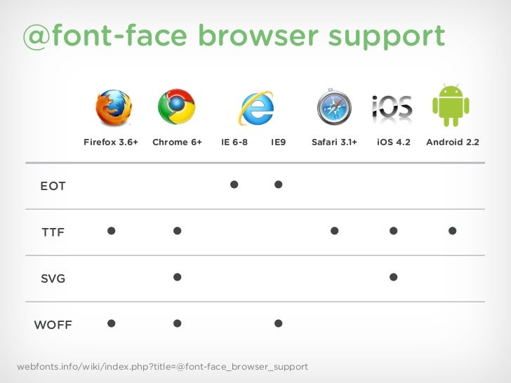 @font-face browser support             Firefox 3.6+   Chrome 6+     IE 6-8     IE9        Safari 3.1+   iOS 4.2   Android ...