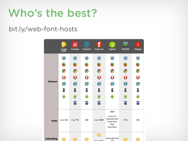 Who's the best?bit.ly/web-font-hosts