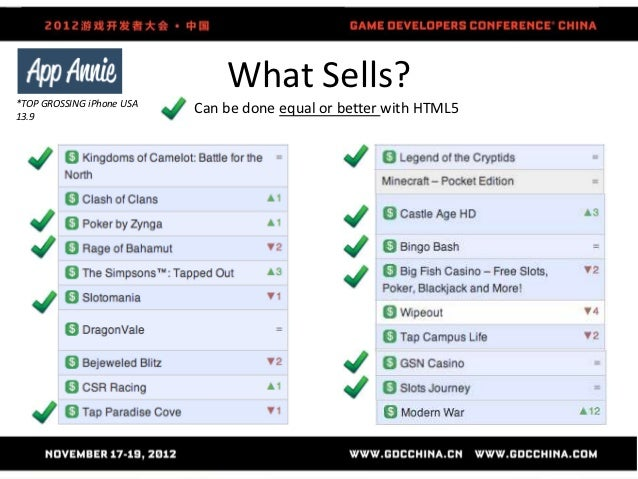What Sells?*TOP GROSSING iPhone USA13.9                           Can be done equal or better with HTML5