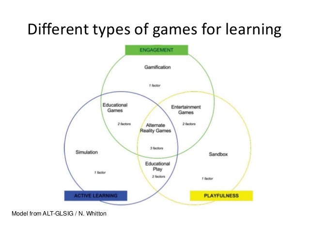 Different types of games for learningModel from ALT-GLSIG / N. Whitton