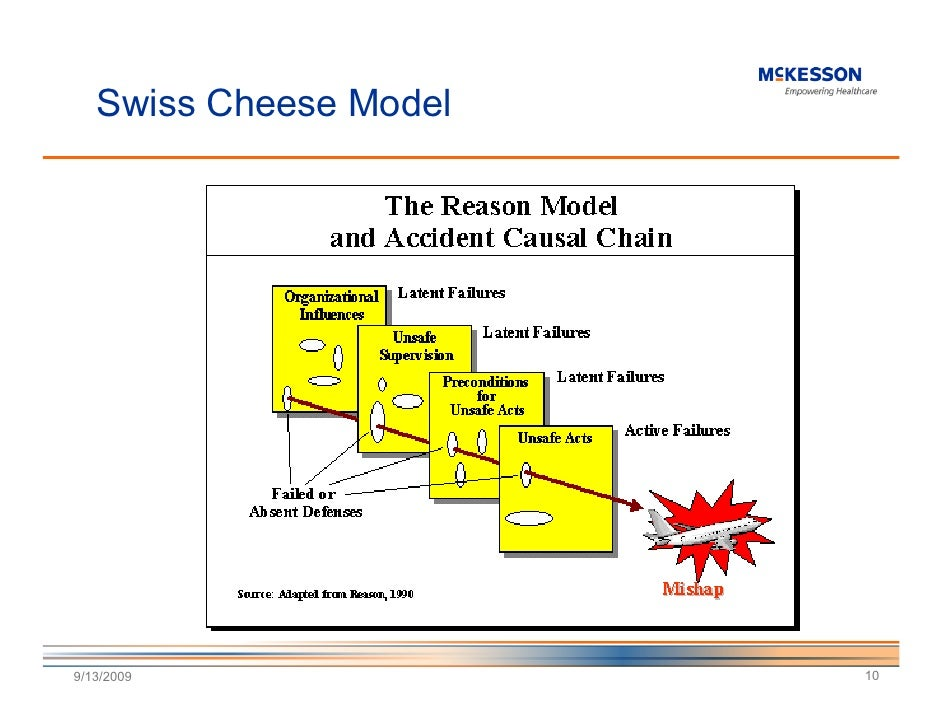 james reason s swiss cheese theory in healthcare admistration An alarming statement made by james acton, a physicist who examined japan's kashiwazaki nuclear plant after a 2007 earthquake, who told cnn that japanese authorities are in race to cool down the fukushima reactor.