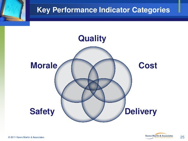 Key Performance Indicator Categories  Quality Morale  Safety © 2011 Karen Martin & Associates  Cost  Delivery 25
