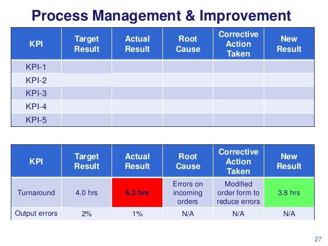 Process Management & Improvement KPI  Target Result  Actual Result  Root Cause  Corrective Action Taken  New Result  Targe...