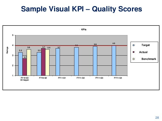 Sample Visual KPI – Quality Scores TA NQR - KPIs 5  TA NQR Ratings  4  3.8 3.7  3.6 3.3  3  3.6  3.9  4.0  3.7  3.3  NQR T...