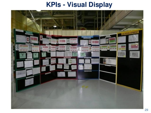 KPIs - Visual Display  29